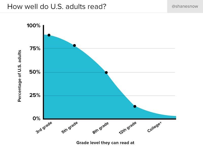 us-adult-reading-levels